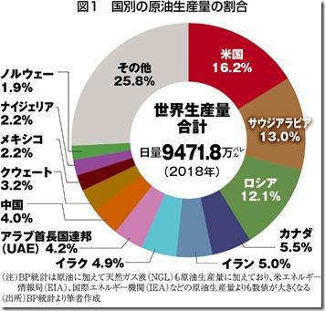 2018年世界原油生産量シェア