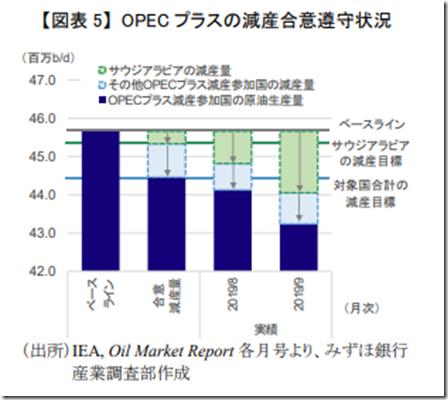 OPEC減産合意